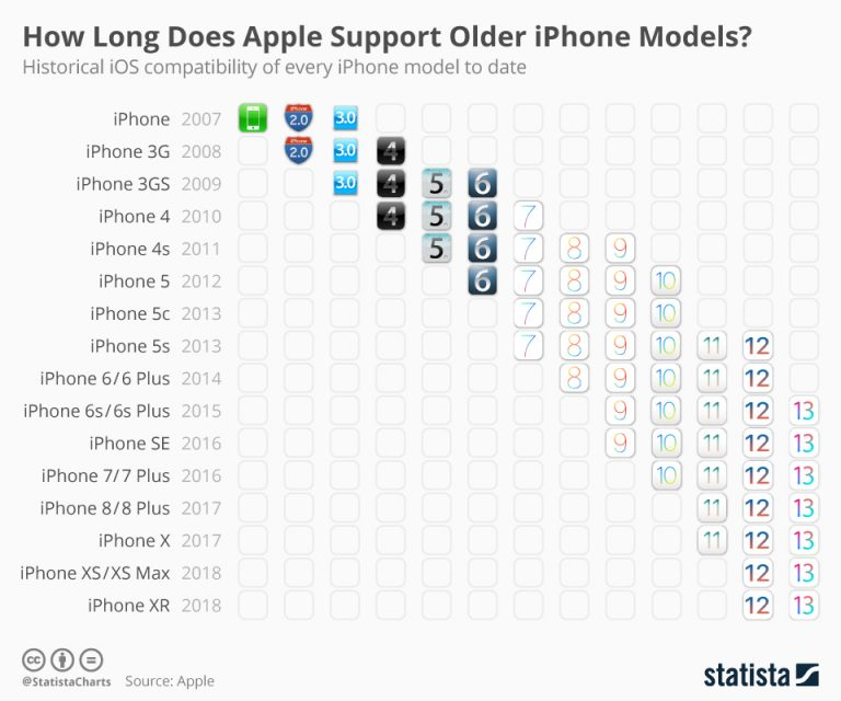 How Long Does Apple Support Older iPhone Models